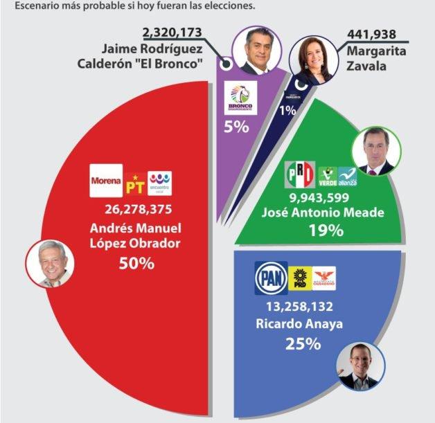 De las Heras: AMLO se llevaría 26.3 millones de votos (el 50%), Anaya 13.3 (el 25%) y Meade 10 (el 19%).