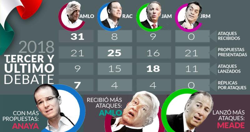"""En el último debate, el más fofo, Anaya, Meade y """"Bronco"""" van a la yugular de un AMLO… respondón"""