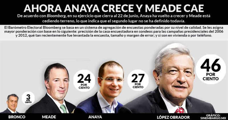 A 4 días de las elecciones:  El segundo lugar aún no se decide: Anaya crece, Meade cae y AMLO se queda tablas muy arriba, de acuerdo al consolidado de encuestas Bloomberg