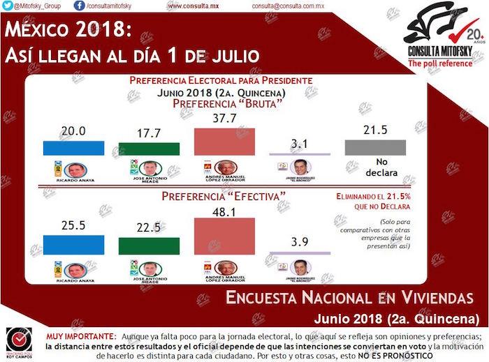 Consulta Mitofsky, a una semana de los comicios: AMLO sube a 48.1%; Anaya cae más pero aún es segundo (25.5%); Meade, 22.5%