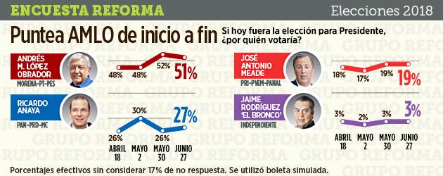 Últimas encuestas de Reforma y El Financiero: AMLO, arriba de los 50 puntos, Anaya, en lejano segundo lugar ,y Meade, hundido