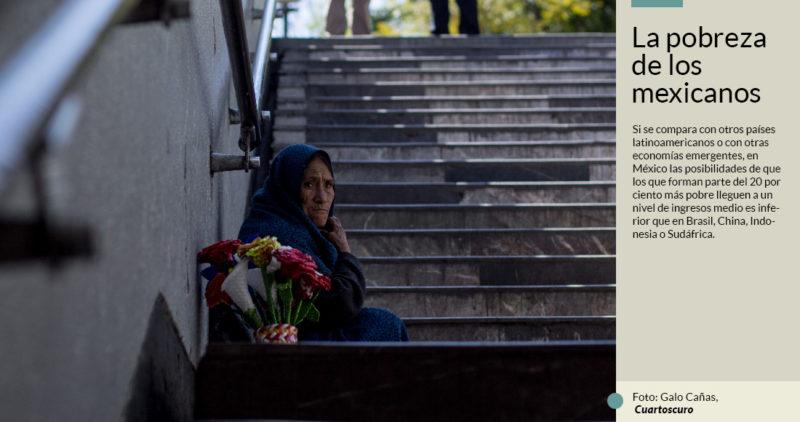 OCDE: La mitad de los mexicanos que nacen pobres lo serán toda su vida; culpa a mala educación