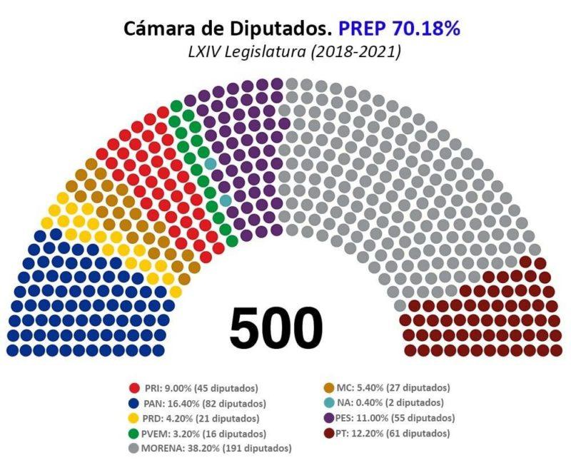 Alianza de AMLO dominará Cámara y Senado. En el próximo congreso, el mayor número de mujeres de la historia