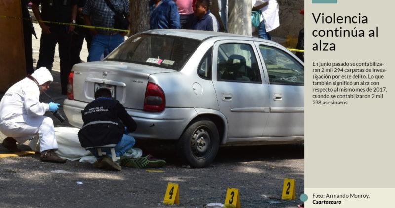 El primer semestre de 2018 cierra como el más violento del sexenio de Peña, con 13 mil 738 asesinatos