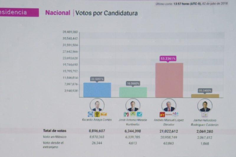 AMLO ganó todos los estados y la Ciudad de México, excepto Guanajuato; PREP le da  24 millones de votos con 93.5 de actas contabilizadas