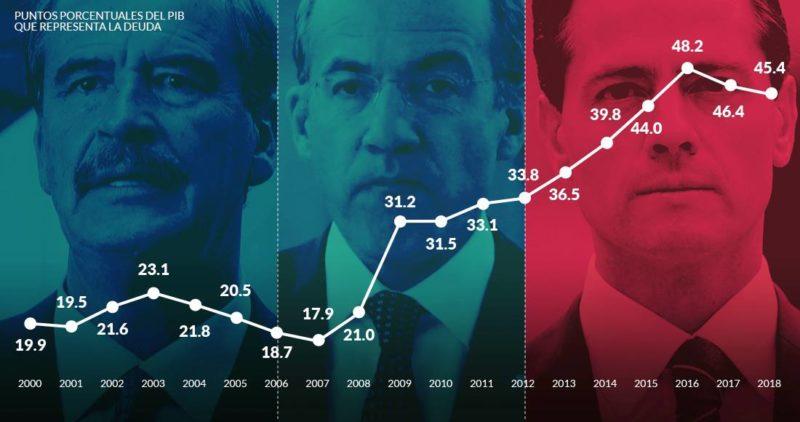 La deuda está a nivel histórico, y Peña pide otros 10 mil millones de dólares, a 19 semanas de irse