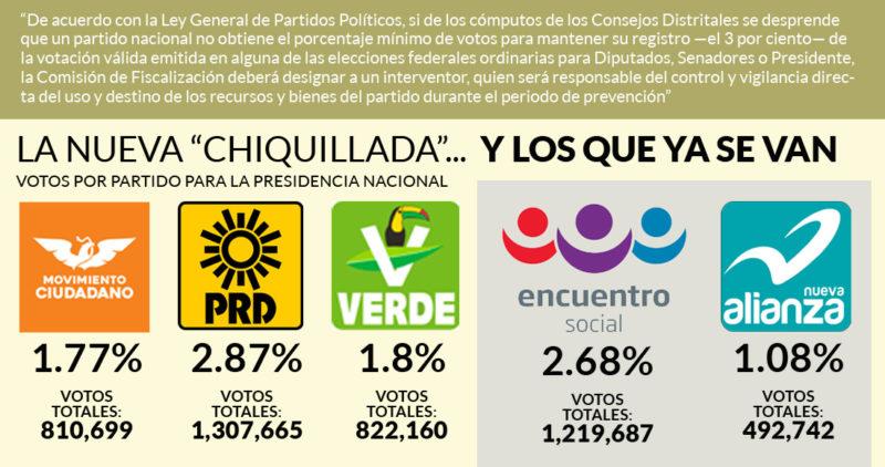 Pues sí: Nueva Alianza y el PES pierden el registro; el PRD, MC y el Verde se salvaron de panzazo