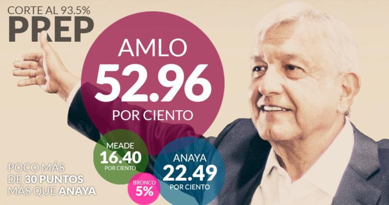 México no le había aplicado al PRI un castigo tan brutal; ni siquiera en 2000 le dio tan pocos votos