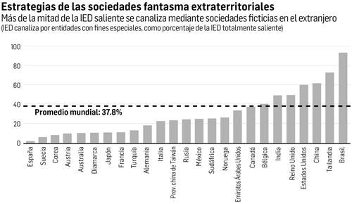 FMI: va a paraísos fiscales 25% de la inversiónmexicana. La elusión no sólo es de empresas, sino también de particulares