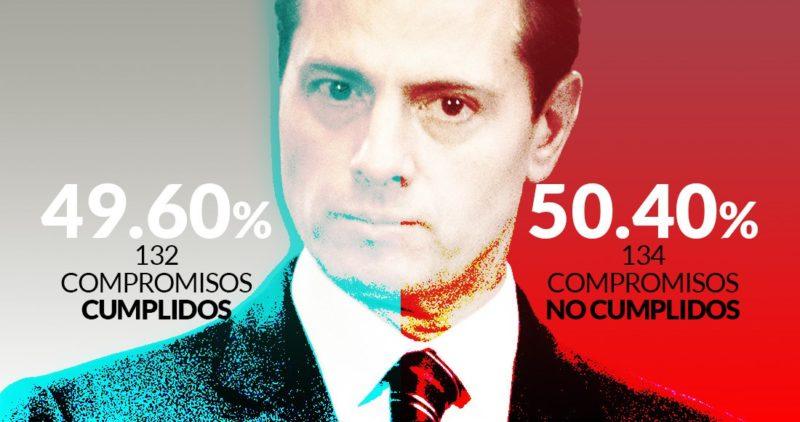 """""""Te lo firmo…"""" y NO te lo cumplo: Peña se va sin entregar 50.40% de los compromisos que hizo en 2012 como candidato"""
