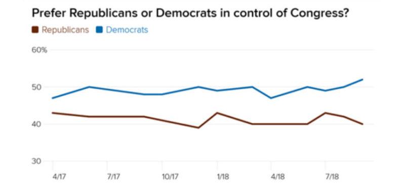 Aumenta hasta el 12% la preferencia de votantes para que demócratas ganen elecciones en noviembre y dominen el Congreso