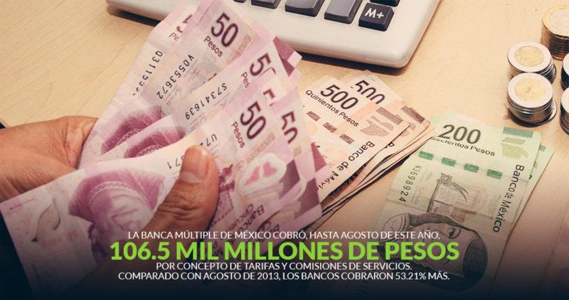 En 5 años, la banca aumentó 53% sus ingresos por comisiones de tarjetas y préstamos personales