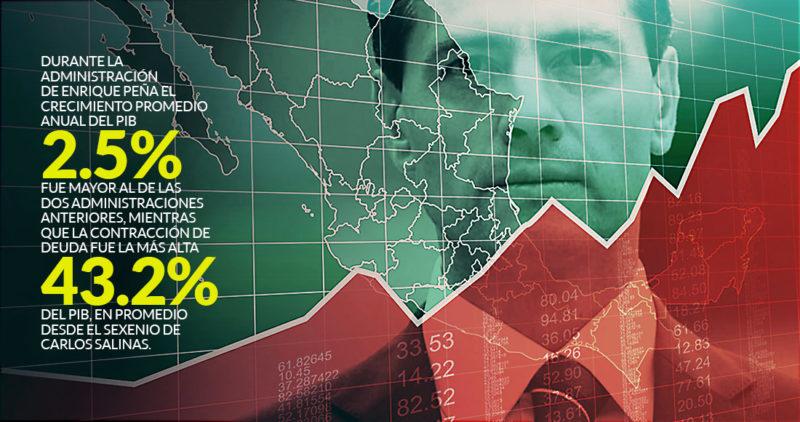Peña Nieto dice que transformó al país. Indicadores de pobreza, salarios, deuda o inflación lo desmienten