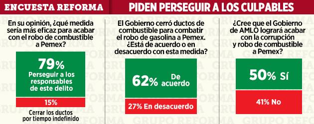 Video: Aprueban cierre de ductos para combatir huachicoleros, el 62% de encuestados por Reforma
