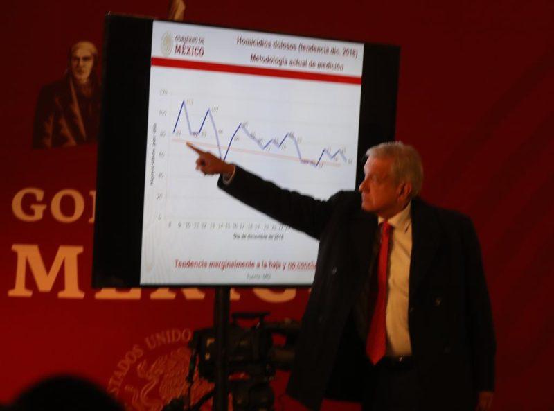 Tendencia a la baja en la inseguridad, dice López Obrador