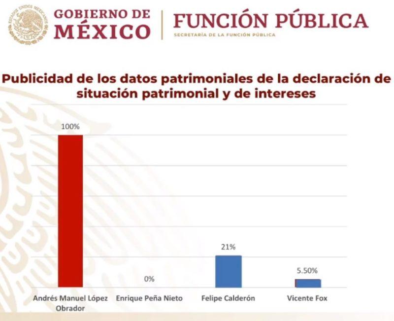 El gobierno era un comité al servicio de la iniciativa privada, dice López Obrador