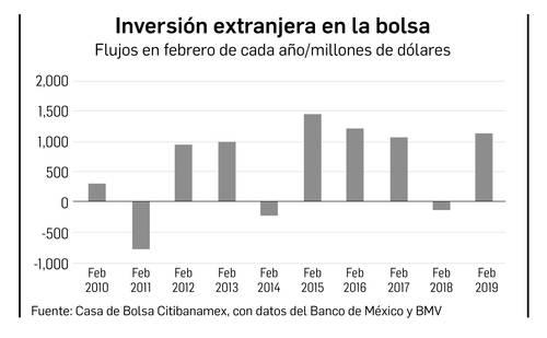 Contra pronósticos, aumenta inversión externa en la Bolsa Mexicana de  Valores