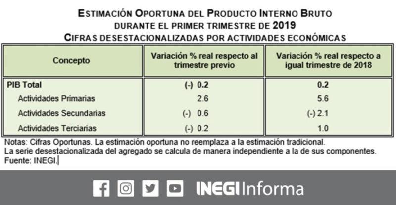 PIB se contrajo 0.2% en primer trimestre, reporta Inegi