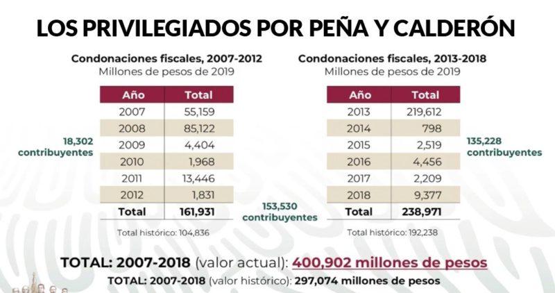 """Video: Calderón y Peña Nieto perdonaron a puñado  400 mil millones en impuestos. """"Fue un huachicol de cuello blanco. Se acabó"""": AMLO. Anuncia un decreto para acabar con esos privilegios a ricos"""
