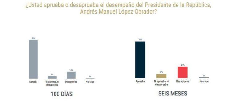 Con 6 meses de gobierno, AMLO tiene 70% de aceptación; baja un 10%, de acuerdo a encuesta de De las Heras