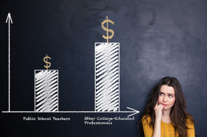 Average Teacher Salary Down 4.5% Over Past Decade