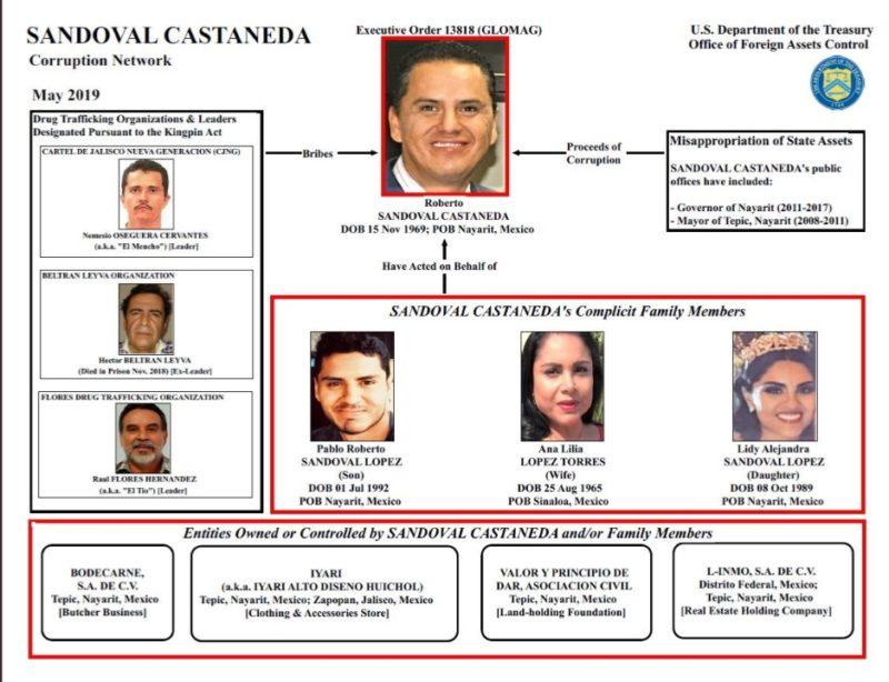 EU confirma nexos de ex gobernador del PRI y magistrado con el cartel Jalisco nueva generación