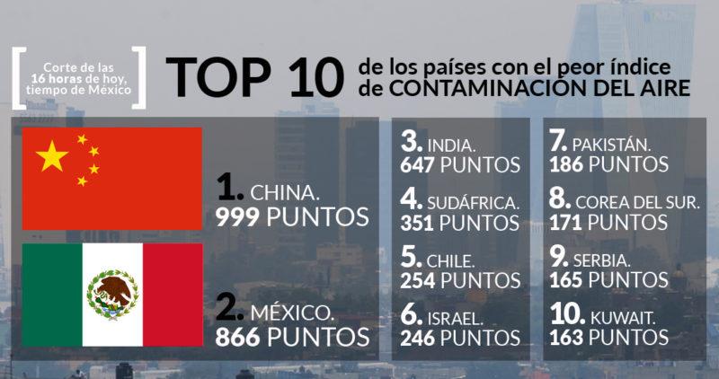 Video: México y China, llegan al primer lugar mundial como contaminantes del aire; en el Valle de México, tercer día de contingencia ambiental extraordinaria