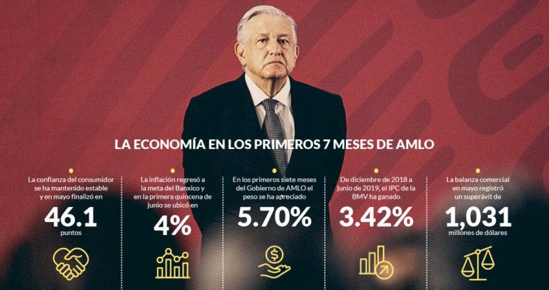 El peso sube, el IPC gana 3.42% y la inflación regresa a la meta del Banxico en los 7 meses de AMLO