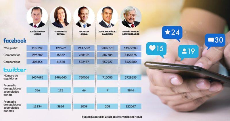 A un año, AMLO sostiene la paliza en redes a ex candidatos. Anaya ni aparece, los otros dan la batalla