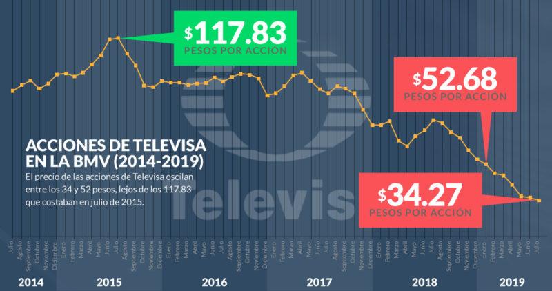 """Las cifras muestran que Televisa acelera su declive; los analistas le encienden un """"foco amarillo"""""""