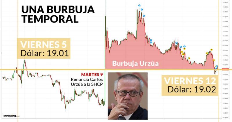 El susto del peso por Urzúa ya se esfumó, viernes contra viernes; el dólar besa el piso de los 19