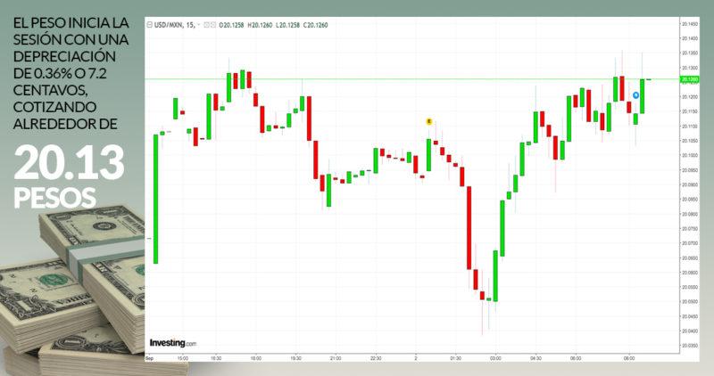 Nuevos aranceles de EU a China deprecian al peso y el dólar abre en 20.13; BMV pierde 0.16% al inicio
