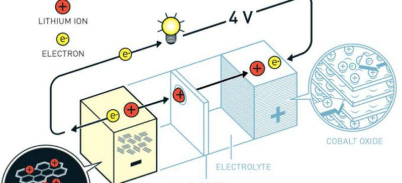 Nobel de Química, para padres de la pila de iones de litio