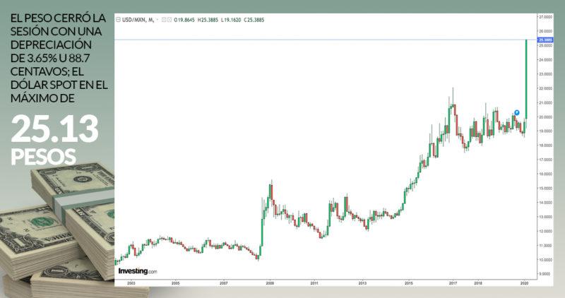 El peso cierra en el piso, y el dólar rompe récord por arriba de los 25; la BMV cae fuerte: 3.81%