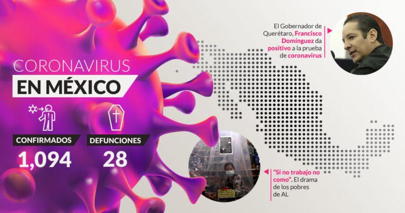 El COVID-19 se lleva ya 28 vidas en México; los casos confirmados son 1,094 y los sospechosos 5,635