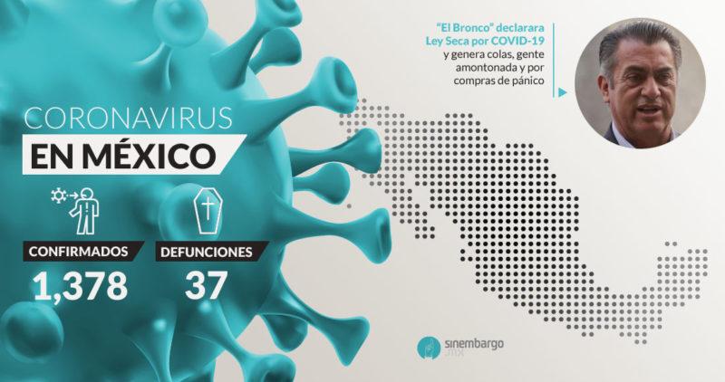 México registra 8 decesos más en 24 horas, y los fallecidos por el COVID-19 son ya 37, informa Salud