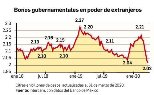 Extranjeros sacaron del país $166 mil millones en marzo