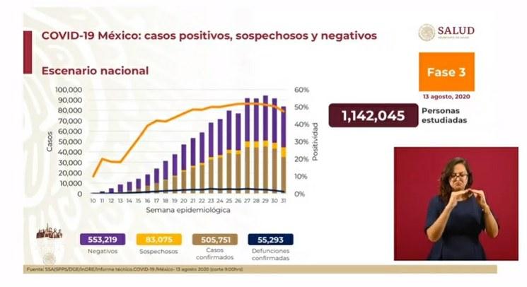 Rebasa México los 500 mil casos confirmados de Covid-19