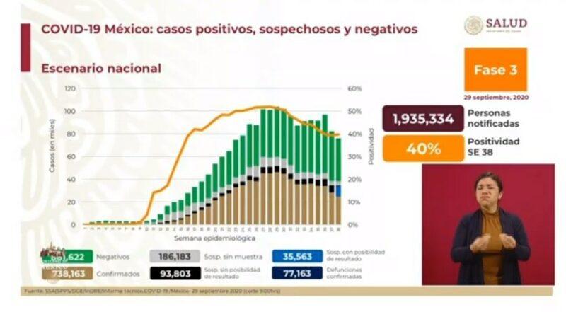 Son ya 738 mil 163 casos acumulados de Covid-19 y 77 mil 163 decesos