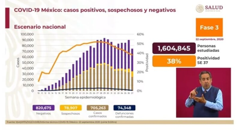 Son ya 705 mil 263 casos acumulados de Covid-19 y 74 mil 348 decesos