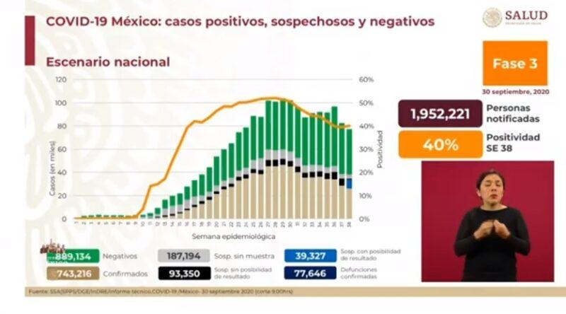 Registra Ssa 5 mil 53 nuevos casos de Covid-19; son 77 mil 646 decesos