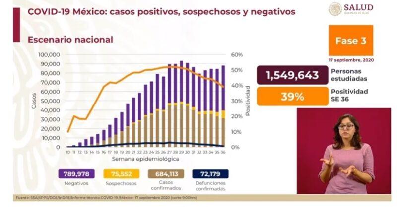 Son ya 72 mil 179 decesos y 684 mil 113 casos acumulados de Covid-19