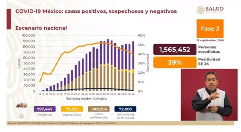 Son ya 688 mil 954 casos acumulados de Covid-19 y 72 mil 803 decesos.  Ningún estado tienen una ocupación hospitalaria superior al 50 por ciento: López Gatell