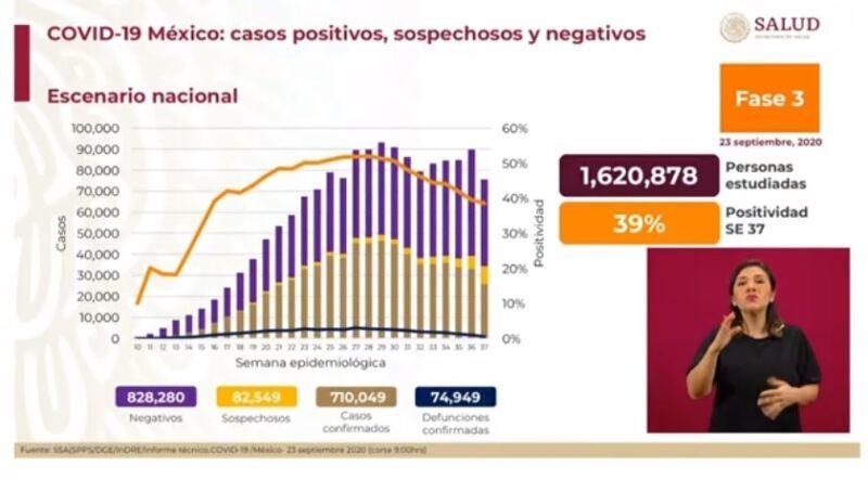 """Día 116 de la """"nueva normalidad"""": México se acerca a 75 mil muertes por COVID-19; van 710 mil contagios"""