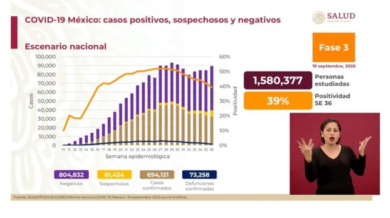 En México ya hay 73 mil  258 muertos por Covid-19. Será una epidemia larga, afirma el Subsecretario de Salud, doctor Hugo López Gatell