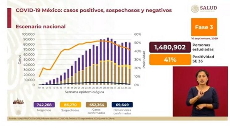 Son ya 652 mil 364 casos acumulados de Covid-19 y 69 mil 649 decesos, reporta la Secretaría de Salud