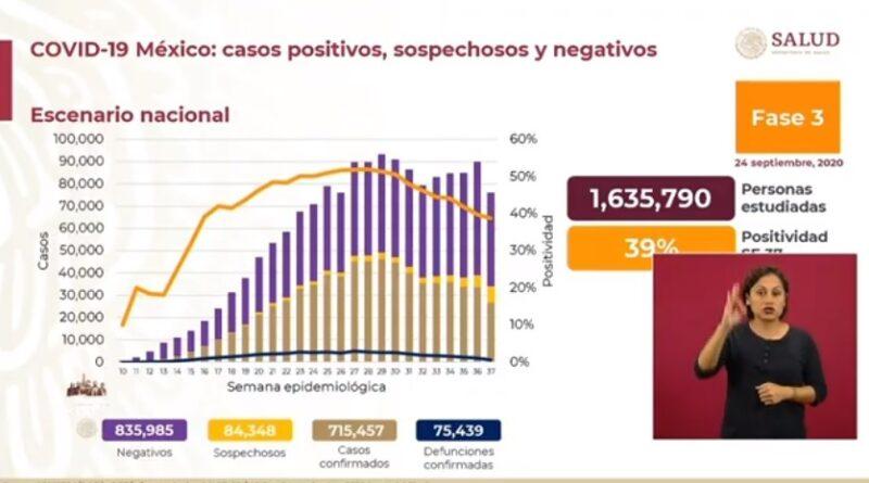 Son ya 715 mil 457 casos acumulados de Covid-19 y 75 mil 439 decesos