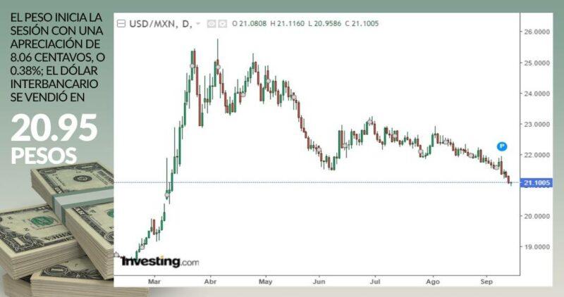 El dólar rompe el piso de los 21 pesos por uno y alcanza un nivel anterior a la crisis por COVID-19