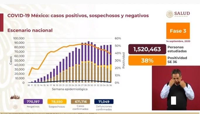 Son ya 671 mil 716 casos acumulados de Covid-19 y 71 mil 49 decesos; ninguna entidad se encuentra en color rojo, reporta Salud