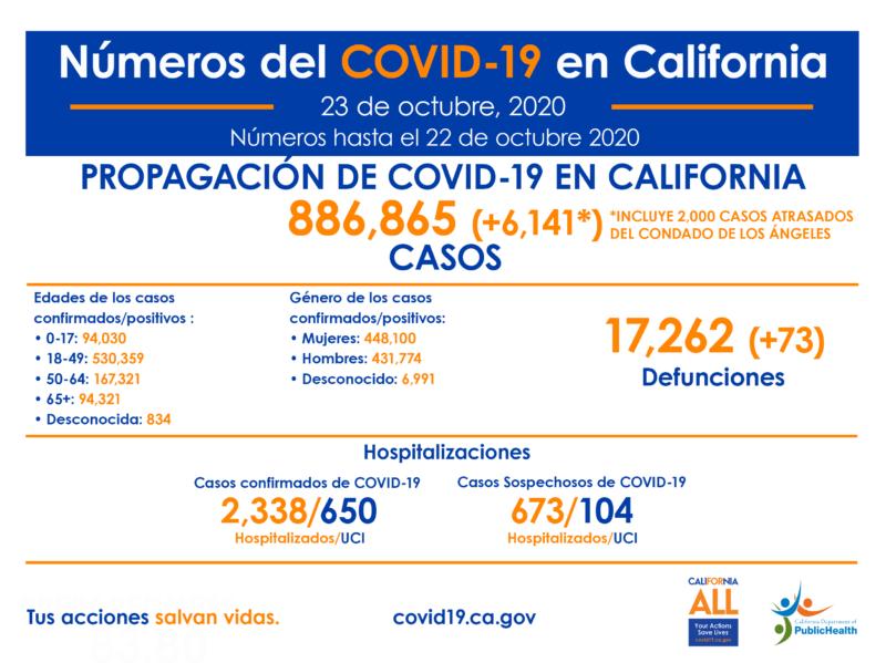 COVID-19, al alza en California. Información sobre laboratorios y medidas preventivas